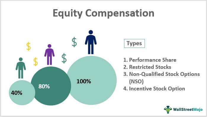 Equity-Compensation