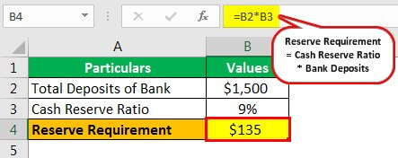 Example of CRR(Cash Reserve Ratio)