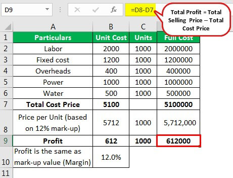 Example of Cost Plus Pricing 1.1