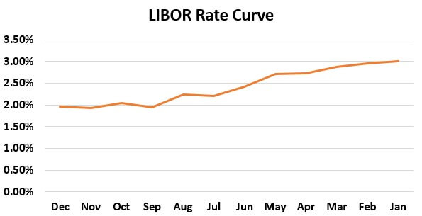 Example of LIBOR Curve 2