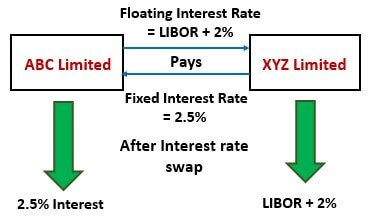 Example of LIBOR