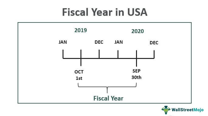 Fiscal-Year-in-USA