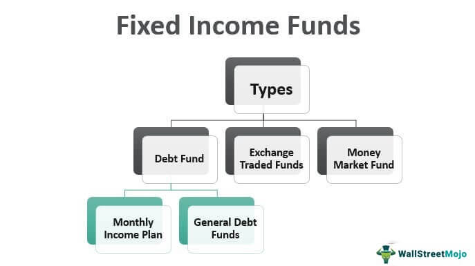 Fixed-Income-Funds