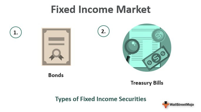 Fixed Income Market