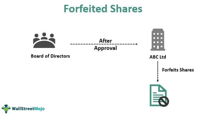 Forfeited-Shares