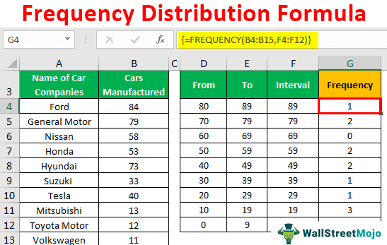 Frequency-Distribution-Formula