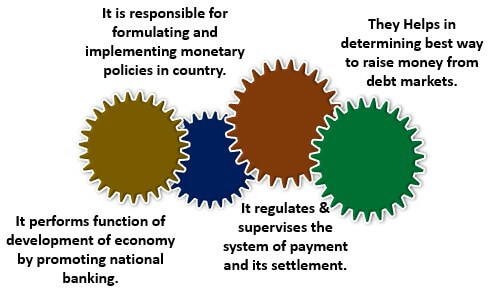 Functions of RBI(reserve bank of india)