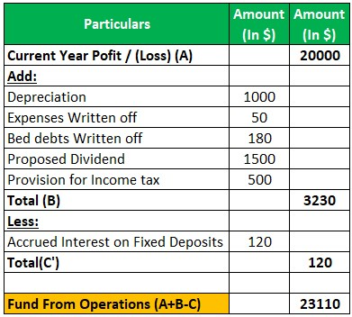 Fund From Operations