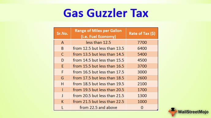Gas Guzzler Tax