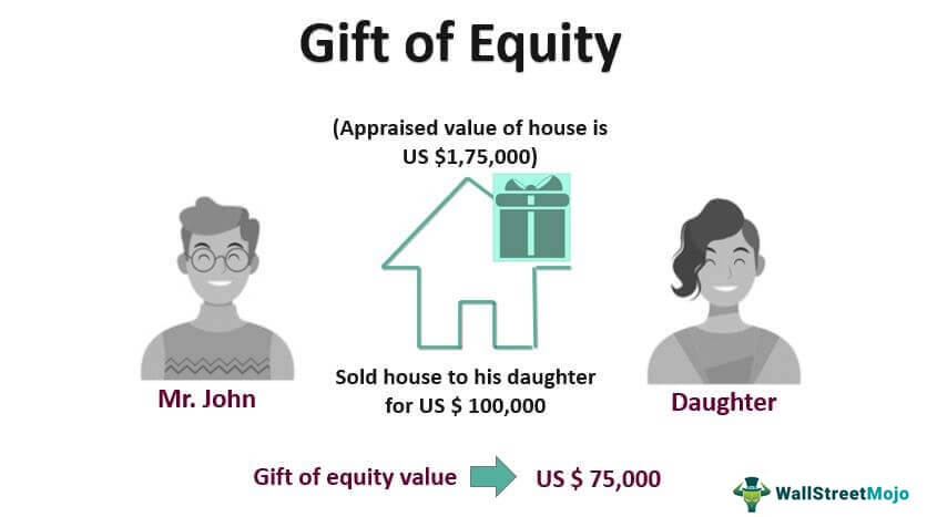 Gift-of_Equity