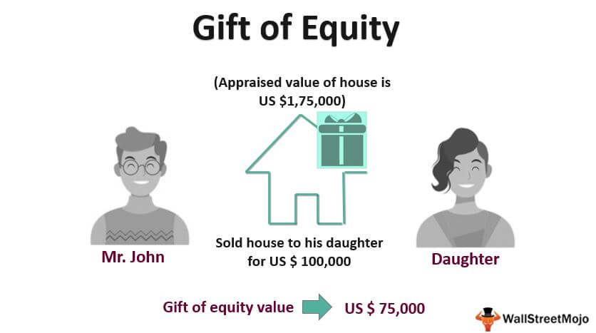 Gift of_Equity