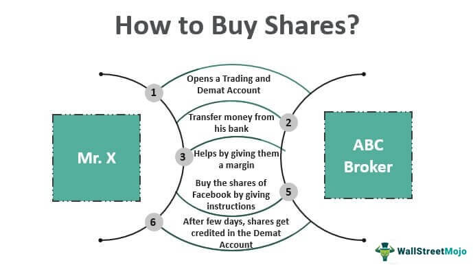 How-to-Buy-Shares