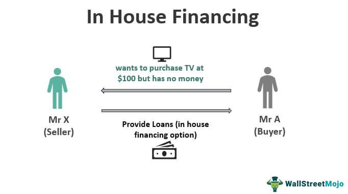 In-House-Financing