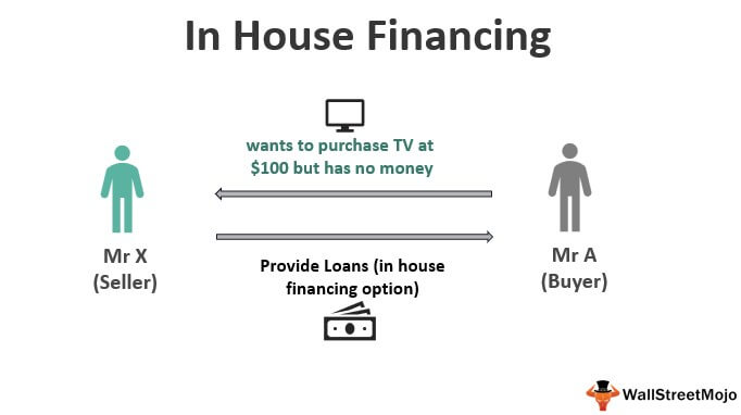 In House Financing