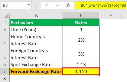Interest Rate Parity Formula Example 1.2