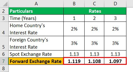 Interest Rate Parity Formula Example 1.3