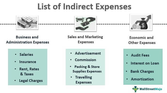 List-of-Indirect-Expenses (Main)