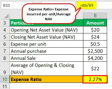 Mutual Fund Expense Ratio Example 1-1