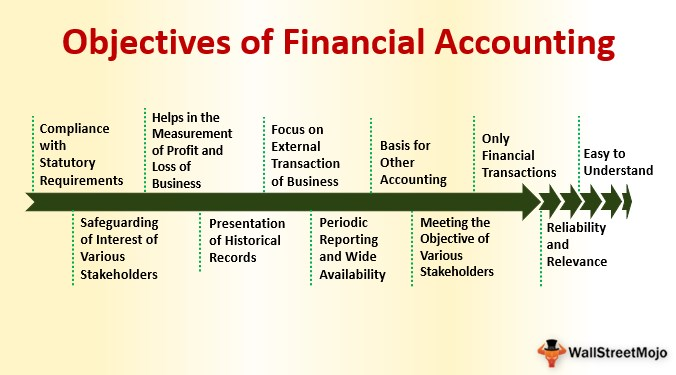 Objectives of Financial Accounting