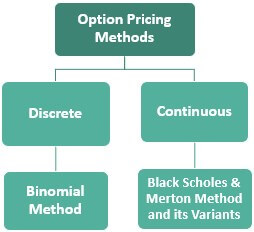 Option Pricing Methods