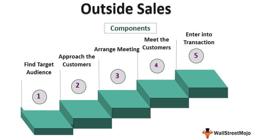 Outside-Sales