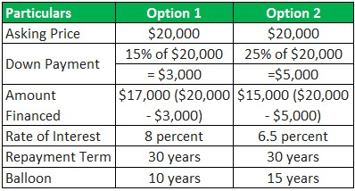 Owner Financing Example 1