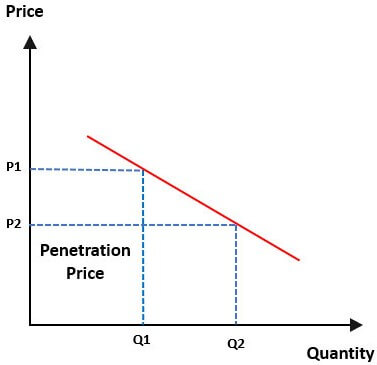 Penetration Pricing Graph