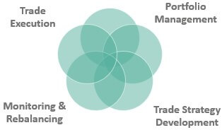 Role of the Trader