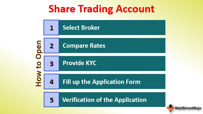 Share Trading Account