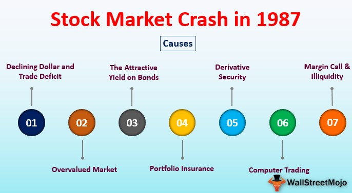 Stock Market Crash in 1987