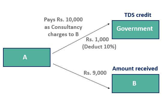 TDS Example