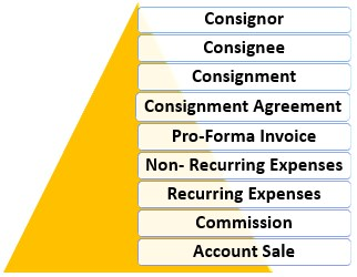 Terms used in Consignment accounting