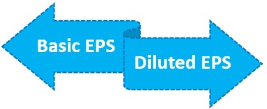 Types of EPS