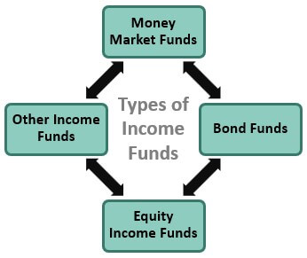 Types of Income Funds