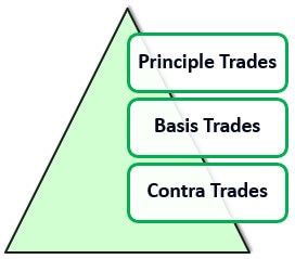 Types of Program Trading