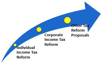 Types of Tax reforms
