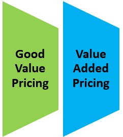 Types of Value Based Pricing