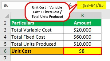 Unit Cost Example 1
