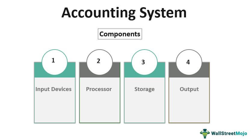 Accounting-System