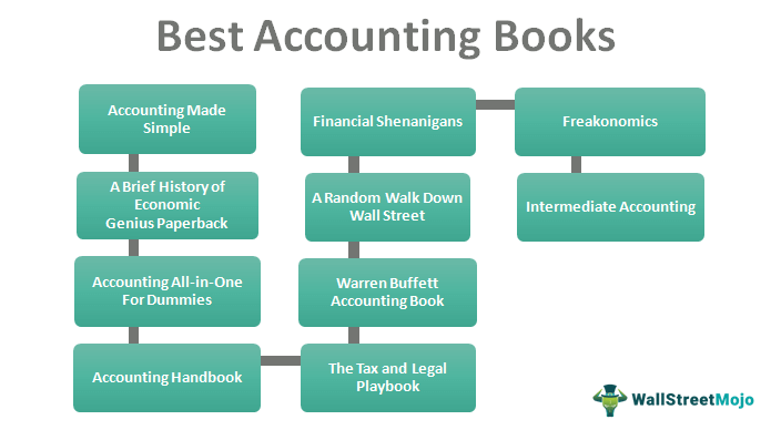 Best-Accounting-Books