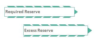 Classification of Bank Reserve