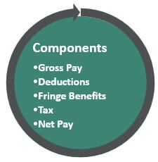 Components of payroll