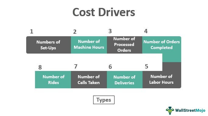 Cost-Drivers