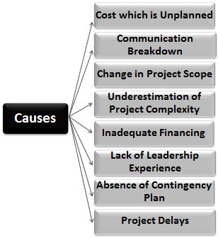 Cost Overrun Causes