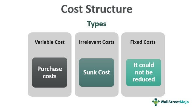 Cost-Structure-Main-Image