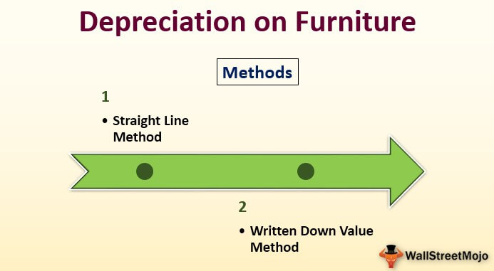 Depreciation on Furniture