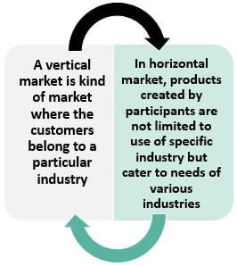Difference Between Vertical and Horizontal Market