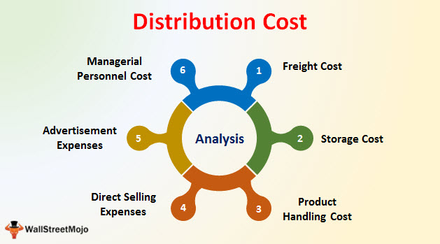 Distribution Cost