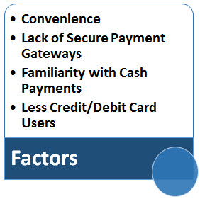 Factors of Cash on delivery