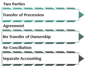 Features of Consigment Accounting